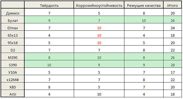 Рейтинг металлов